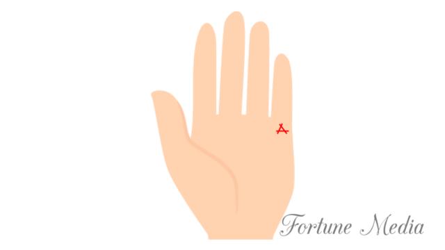 水星丘の三角紋(トライアングル)手相